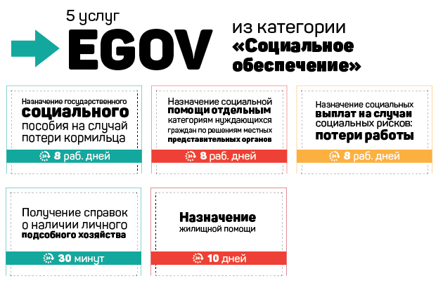 5услуг портала eGov всфере социального обеспечения