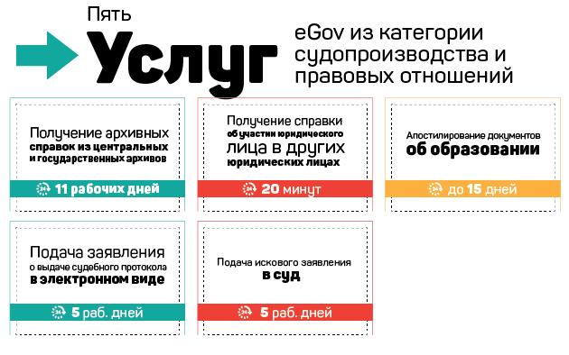Пять полезных услуг eGov изкатегории судопроизводства иправовых отношений