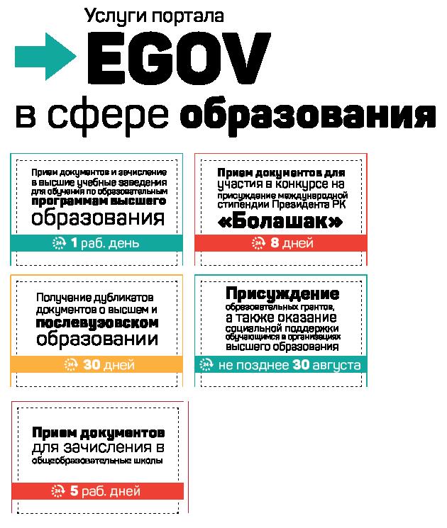 Пять услуг портала eGov изкатегории «Образование»