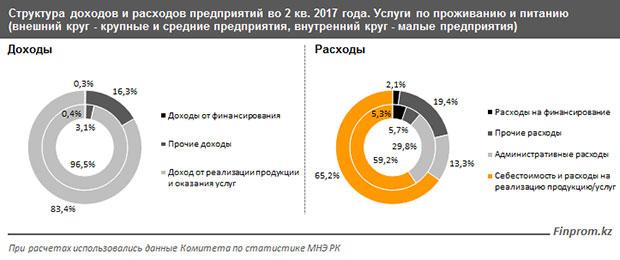 Казахстанские отельеры ирестораторы теряют прибыль