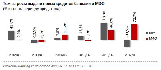 Казахстанским предпринимателям нехватает кредитных ресурсов