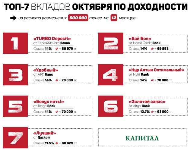 Топ-7банковских депозитов октября втенге