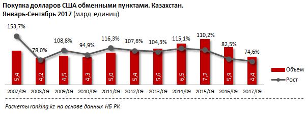 Спрос надоллары вКазахстане растет второй год подряд