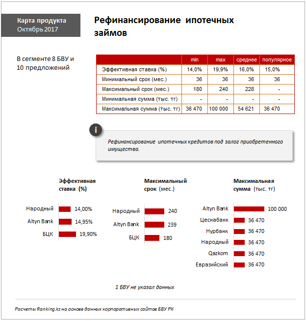 Казахстанцы стали более ответственно обслуживать кредиты