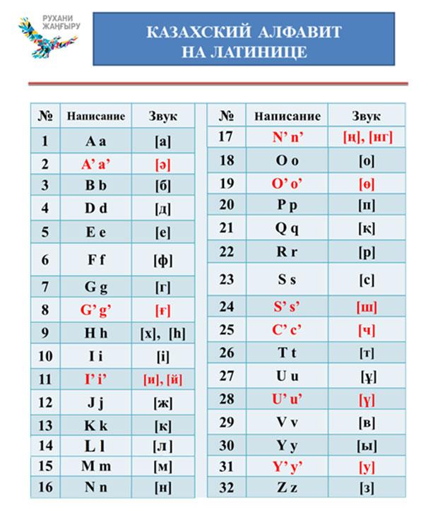 Нурсултан Назарбаев утвердил алфавит налатинице