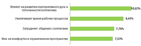 Open space vsКабинет: что предпочитают казахстанцы?