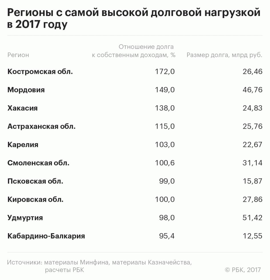 Эксперты назвали наиболее нуждающиеся в помощи Москвы регионы