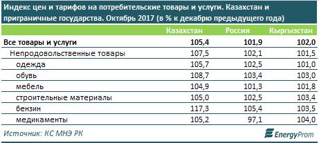Казахстан обгоняет соседей поЕАЭС поуровню инфляции