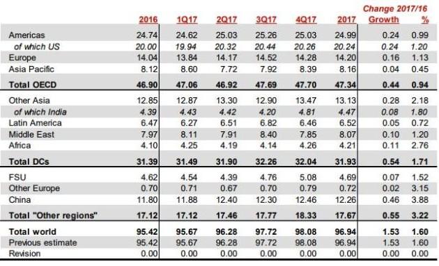 Уровень добычи нефти странами ОПЕК снизился дошестимесячного минимума