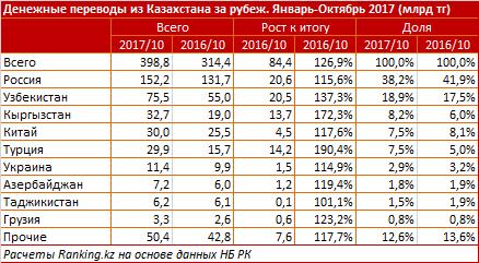 Более половины денежных переводов изРК отправляются вРоссию иУзбекистан