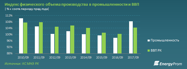 Промпредприятия показывают самый резкий рост производства за6лет