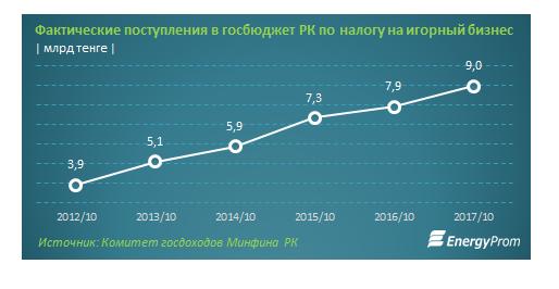 Казахстанский игорный бизнес стагнирует
