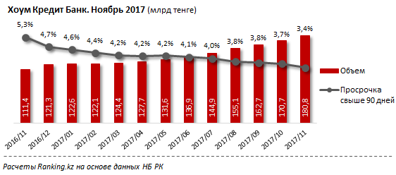 Российские банки увеличивают свою долю накредитном рынкеРК