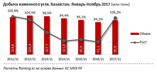Стоимость угля вКазахстане выросла загод сразу на28%