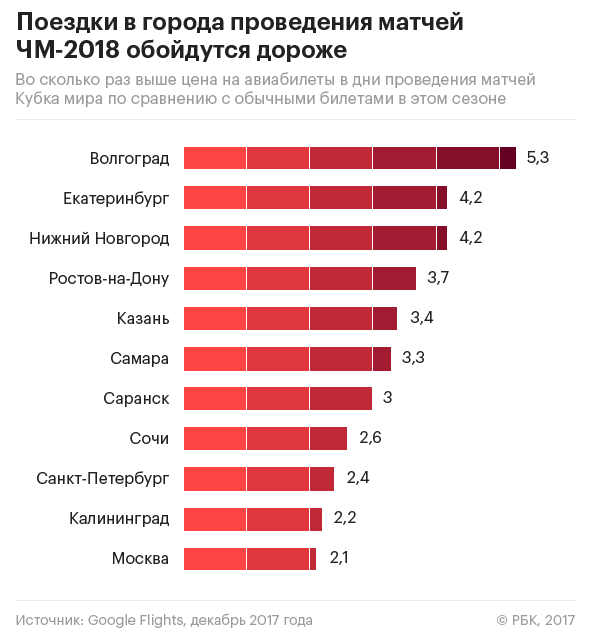Цены на авиабилеты в города проведения ЧМ-2018 в среднем выросли на 230%