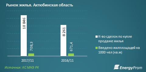 Уровень проникновения жилстройсбережений увеличился до16%
