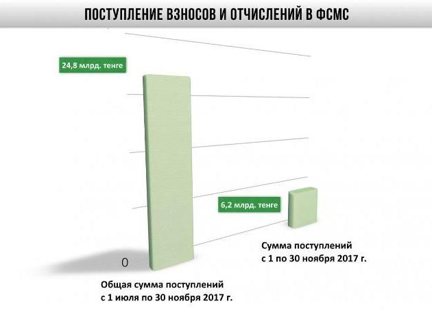 ВФонд ОСМС поступило 24,8млрд тенге
