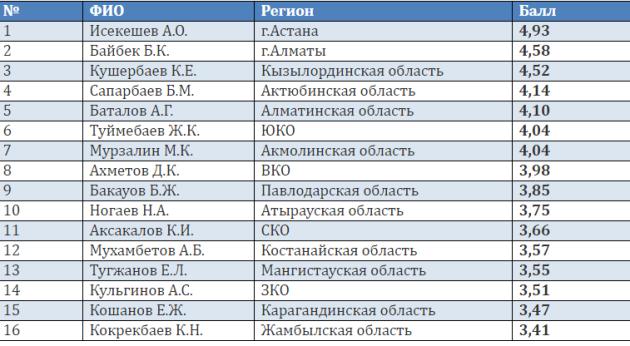 Самым эффективным акимом эксперты назвали Асета Исекешева