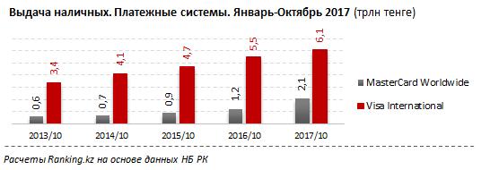 Сначала года казахстанцы сняли скарт 8,6трлн тенге