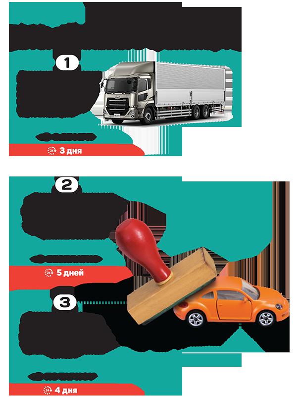 Услуги портала eGov всфере автотранспорта